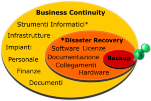 Business continuity, disaster Recovery e Backup
