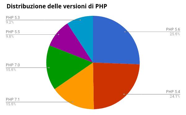 DISTRIBUZIONE DELLE VERSIONI DI PHP